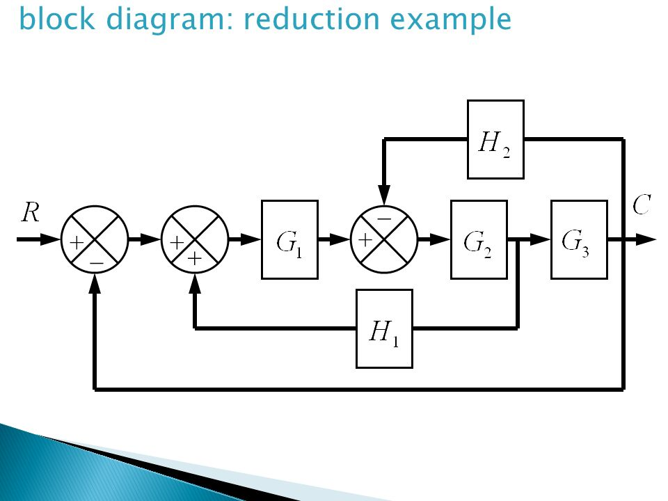 rules to reduce block diagrams transfer function problem ... block diagram reduction examples and solutions rules of block diagram reduction #2
