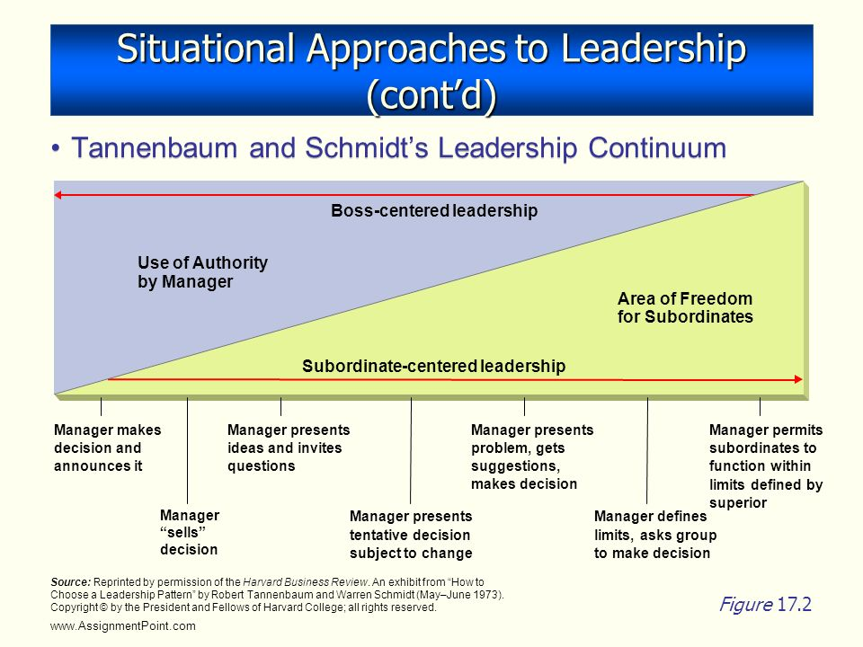 tannenbaum and schmidt continuum The tannenbaum-schmidt leadership continuum is an excellent way to understand the various approaches that leaders can take to managing their teams.