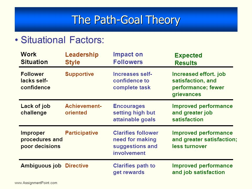 path goal theory of leadership pdf