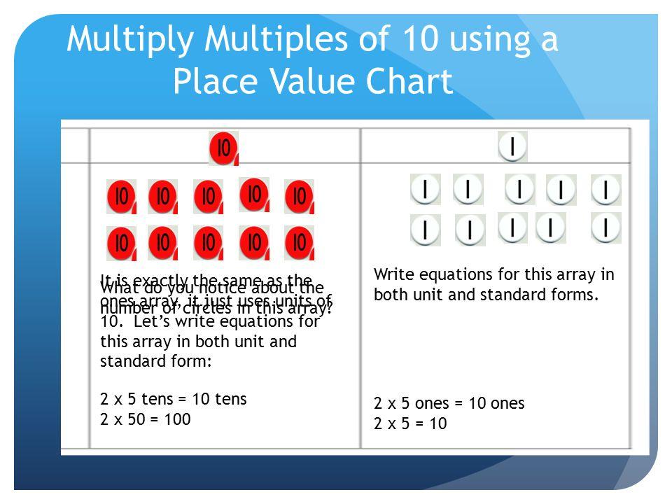 Multiply Chart Erkalnathandedecker