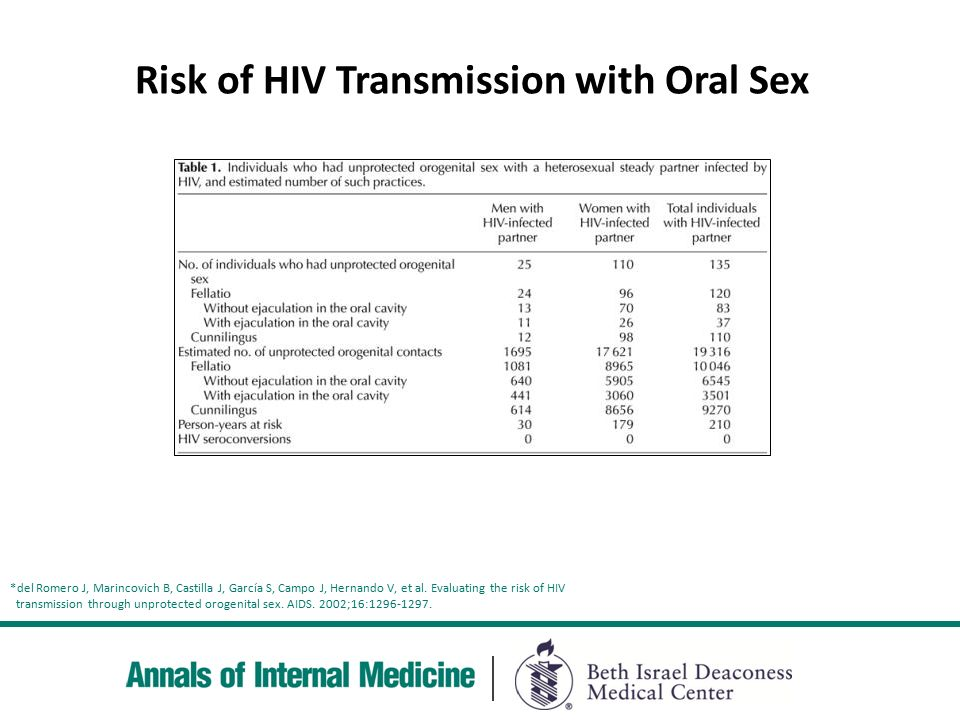 oral sex risk of aids