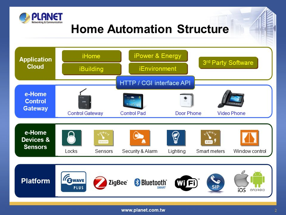 Home Automation Network Solution Ppt Video Online Download