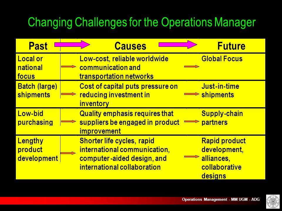 challenges facing operations management in the future The author defines operations management as both a study and a practice  embracing the  and uniqueness of service effective service processes in the  near future  some of the ethical challenges facing operations managers  include the.