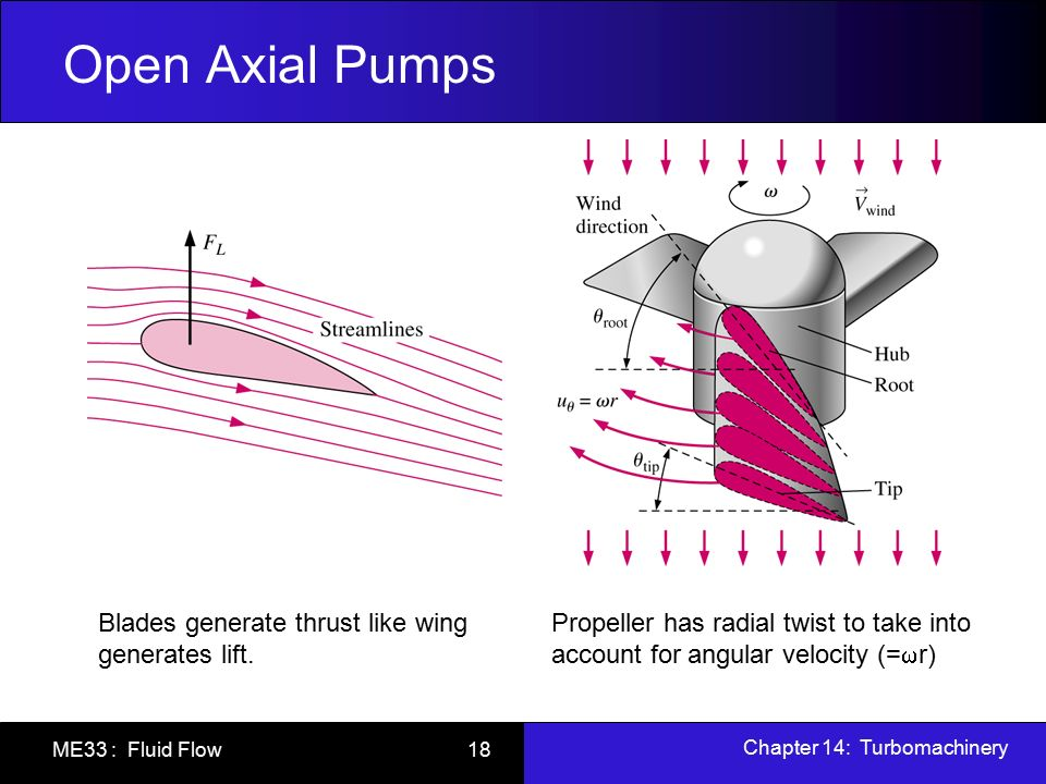 Radial Vs Axial Fan : Chapter turbomachinery ppt video online download