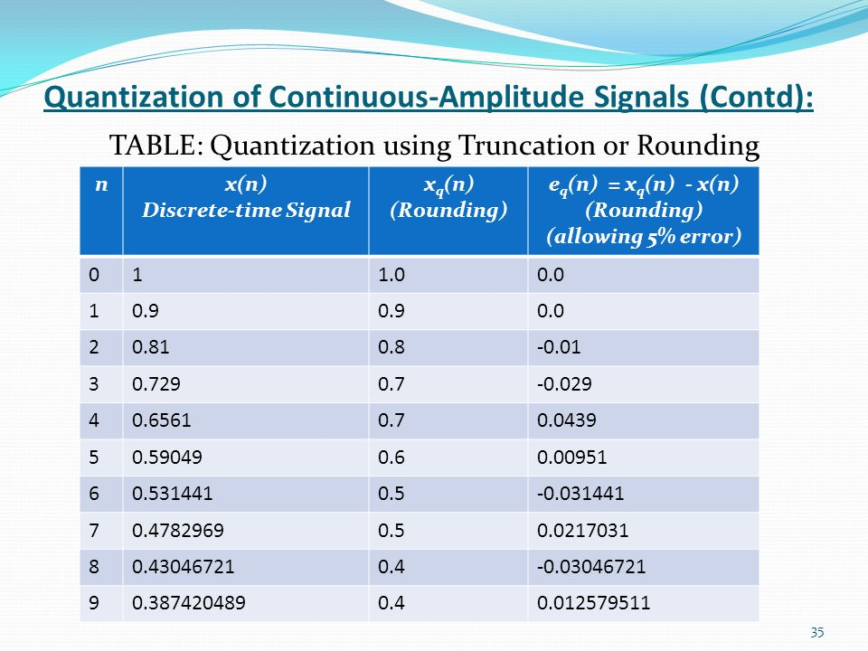 Digital signal processing ppt video online download for Quantization table design revisited for image video coding