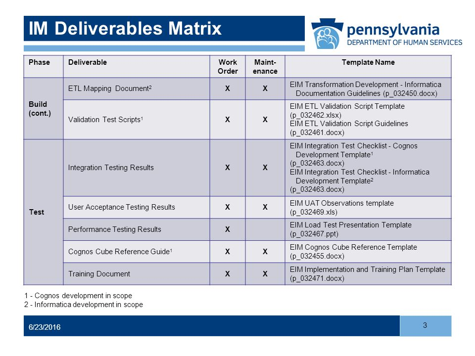 Im deliverables matrix ppt video online download for Load test plan template