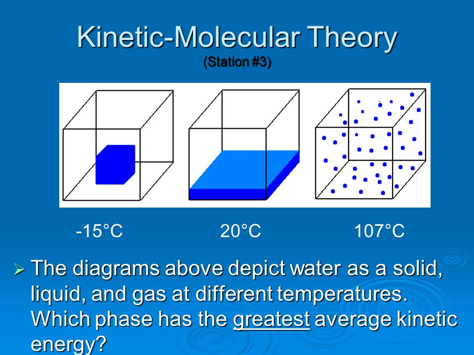 kinetic molecular theory In this section, we look in more detail at some aspects of the kinetic-molecular model and how it relates to our empirical knowledge of gases.