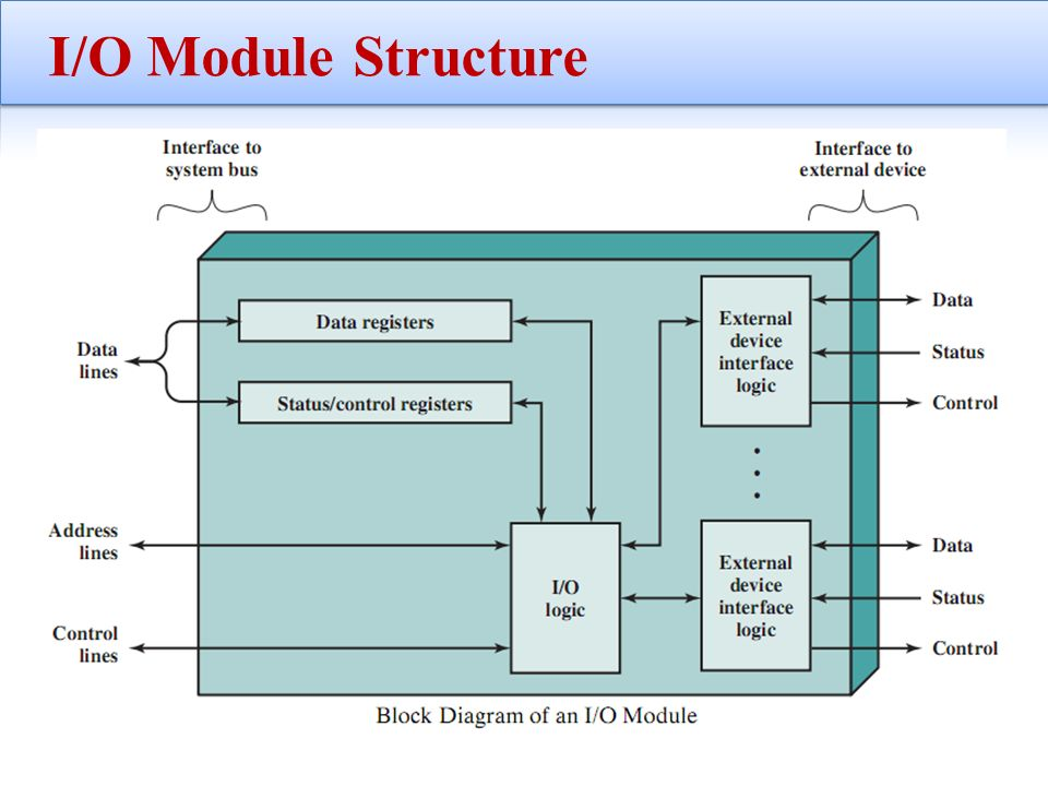 Computer architecture chapter 7 input output ppt video online 7 io module structure ccuart Gallery