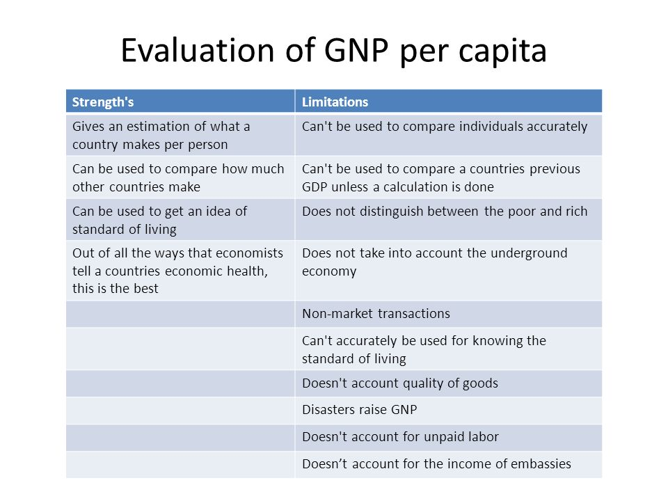 why economists compare living standard between countries The citizens of developing countries have a low to medium standard of living because their per capita income is still developing, and their technological capacity is still being developed there is also an unequal distribution of income in developing countries, and their factors of production are not fully utilized.