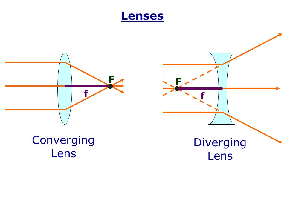 CONVERGING AND DIVERGING LENSES PDF