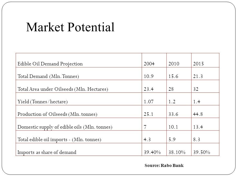 market demand potential 32 estimating market potential: is there a market the business development files collects volumes of disappearance (consumption) data for many commodities and converts it into per-capita annual.