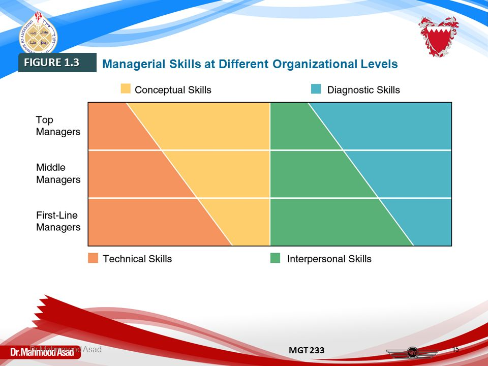skill mgt Some suggested titles for the skills section in a list of skills, qualities, strengths and competencies and project management, leadership and training skills.