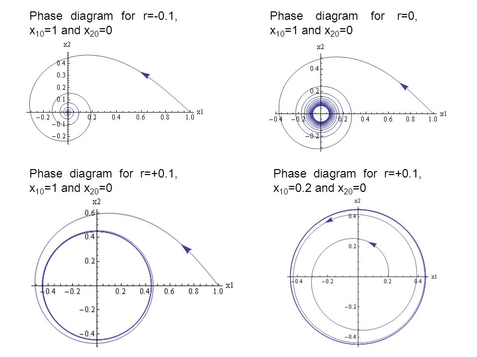 Dynamical systems 3 nonlinear systems ppt video online download 34 phase diagram for r 01 x101 and x200 ccuart Image collections