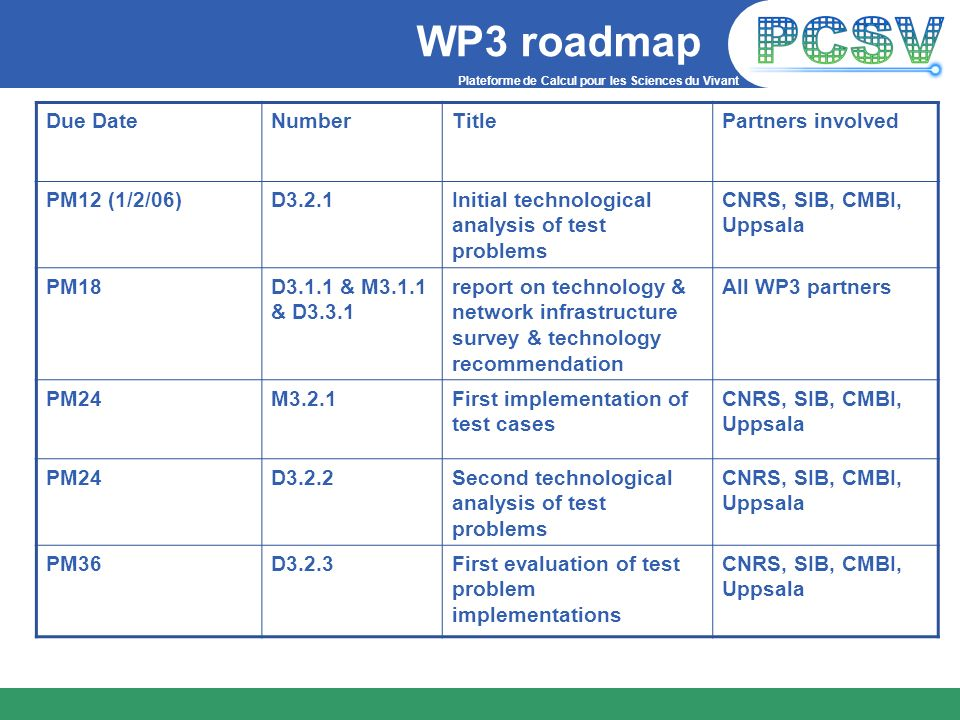 WP3 roadmap Due Date Number Title Partners involved PM12 (1/2/06)