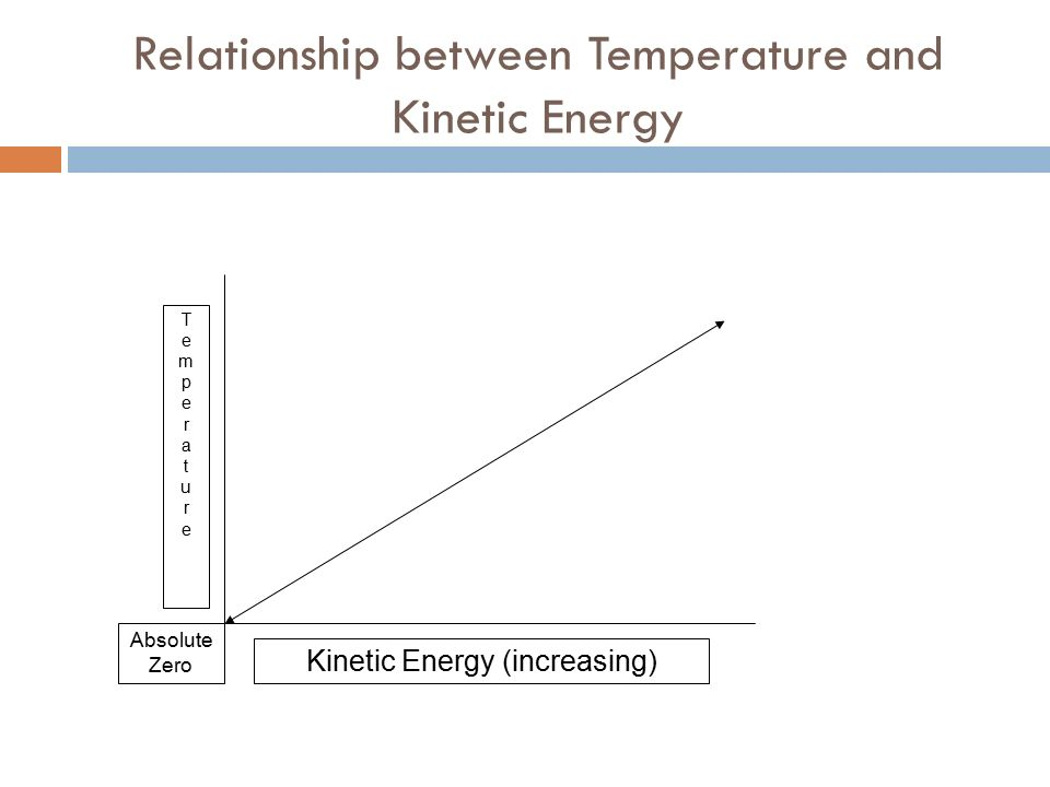 relationship between kinetic energy and states of matter pictures