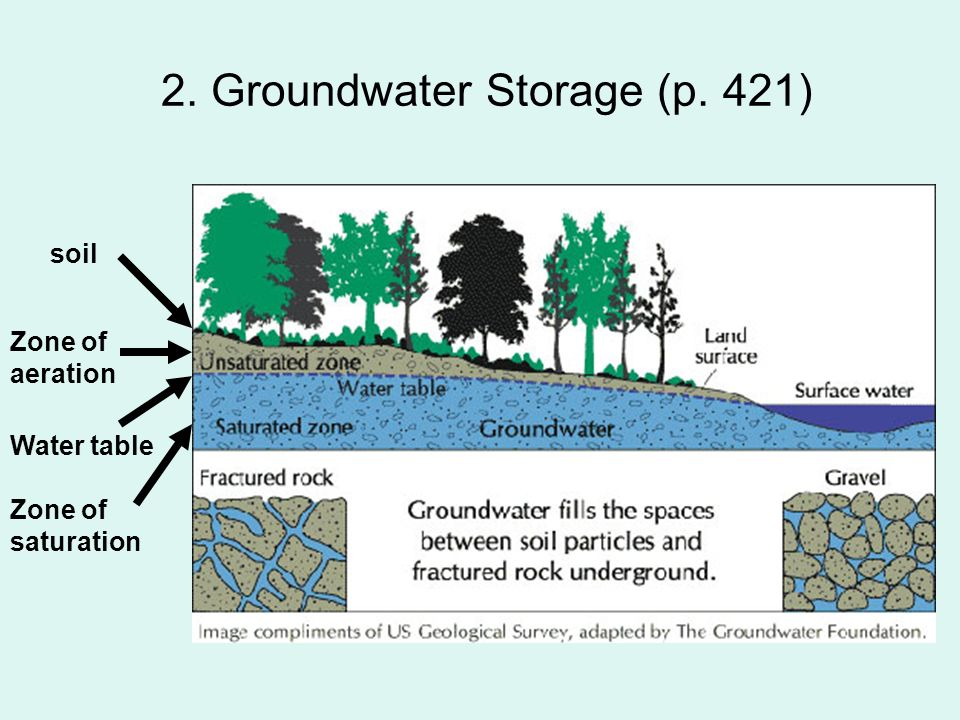 Ch 9 10 earth s water part 2 lessons ppt download for Soil zone of accumulation
