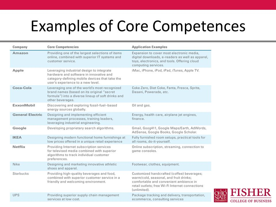 apple inc distinctive competencies • discuss the resource-based view of strategy core competencies, and distinctive capabilities in helping the such as apple's i-pod and toyota's hybrid cars.