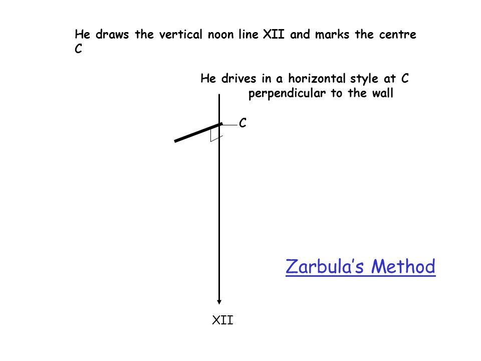 He draws the vertical noon line XII and marks the centre C