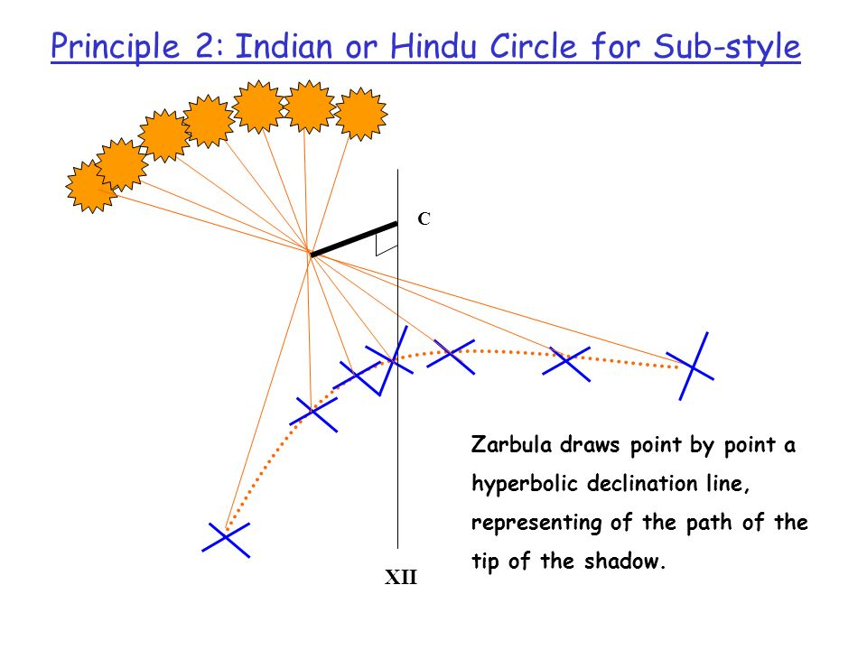 Principle 2: Indian or Hindu Circle for Sub-style