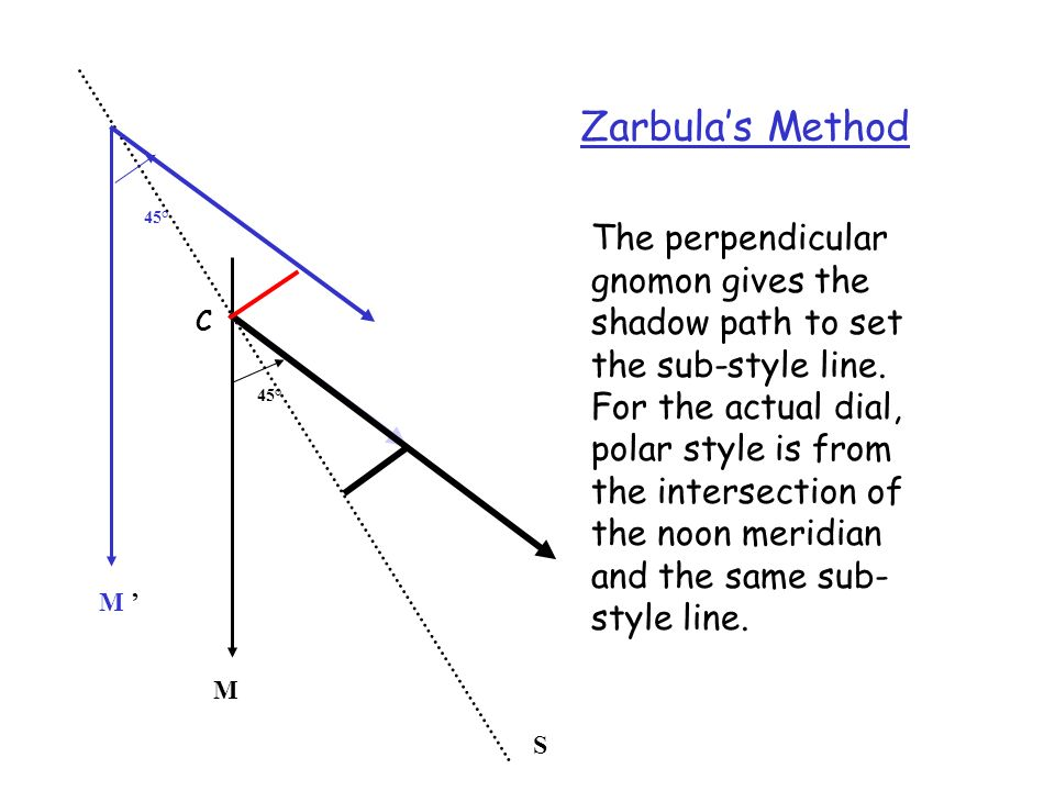 S M. 45° Zarbula's Method. 45° M '