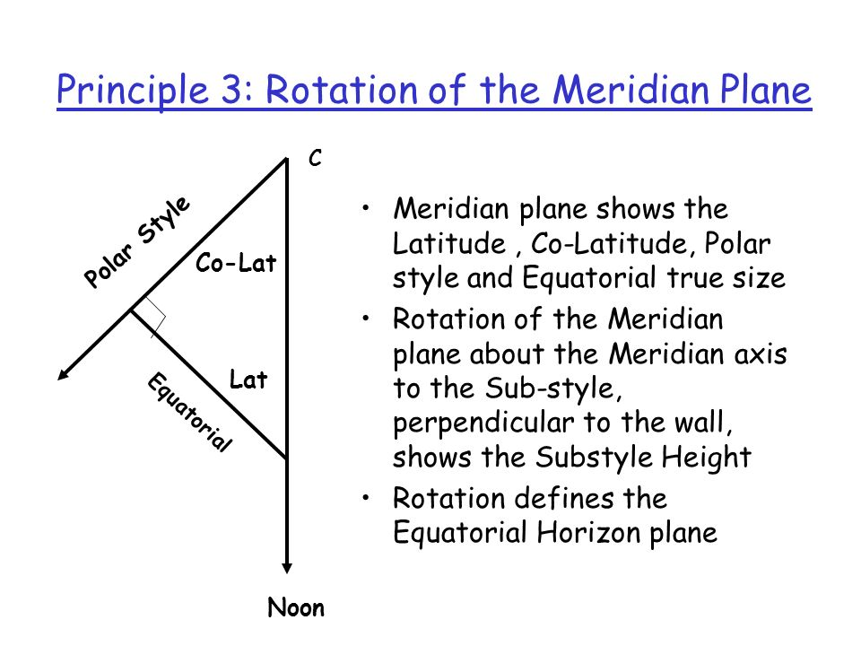 Principle 3: Rotation of the Meridian Plane