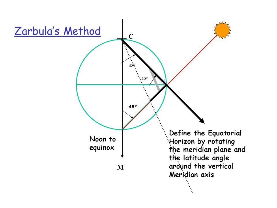 M C. Zarbula's Method. Noon to equinox. 45° 45°