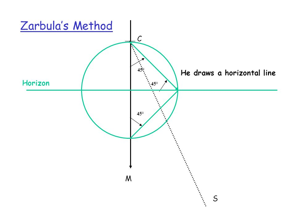 Zarbula's Method C 45° He draws a horizontal line Horizon 45° 45° M S