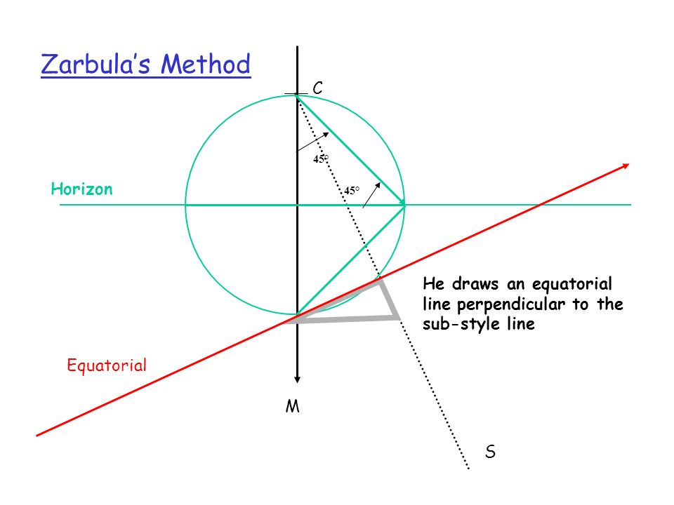 Zarbula's Method C Horizon