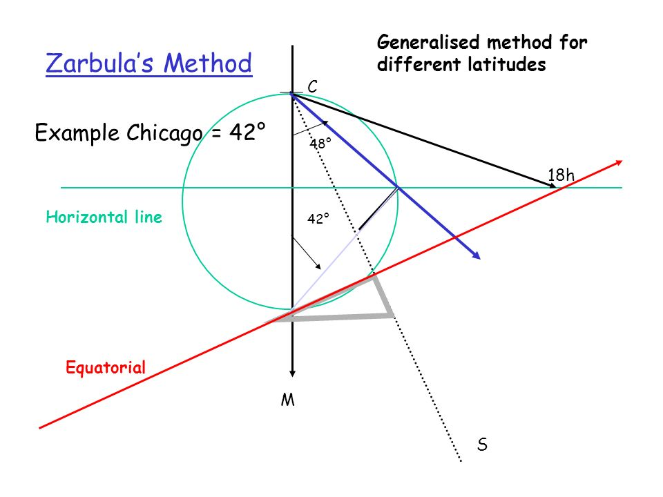 Zarbula's Method Example Chicago = 42°