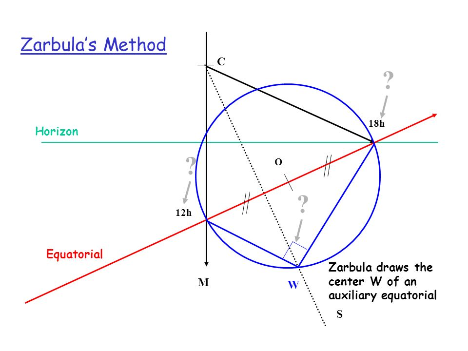 Zarbula's Method C Horizon Equatorial