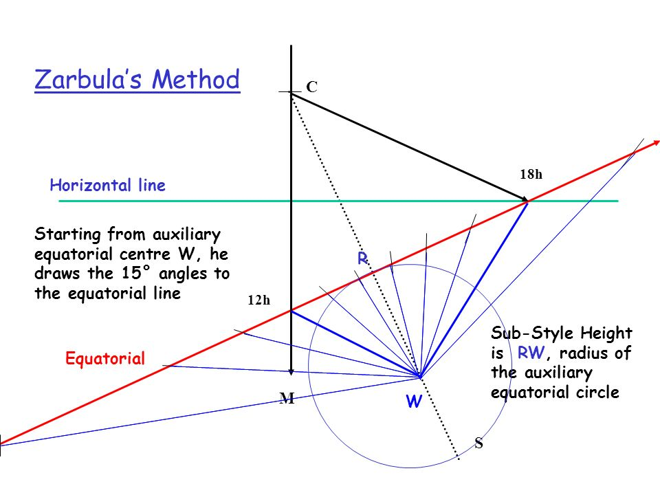 Zarbula's Method C Horizontal line