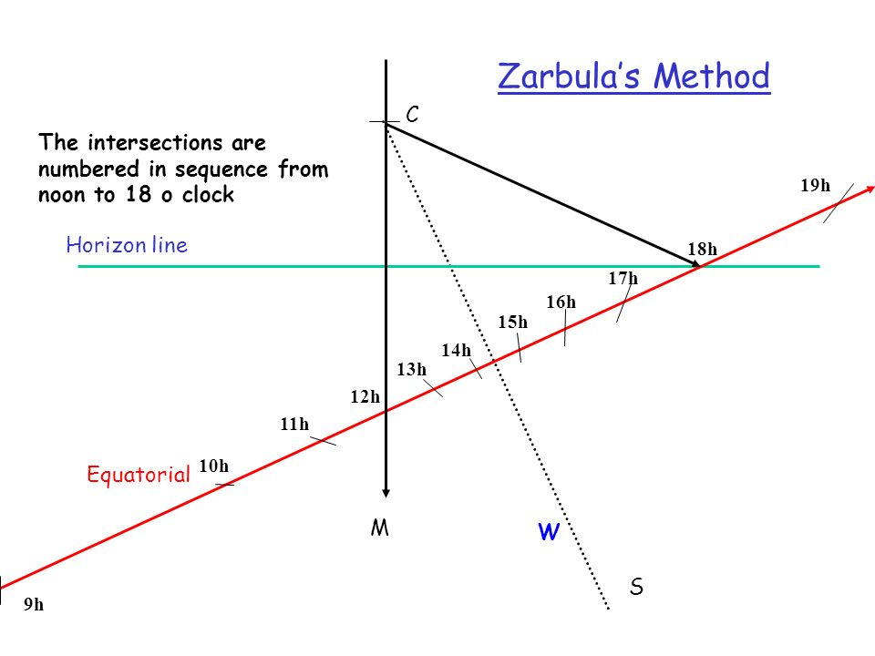 Zarbula's Method C. The intersections are numbered in sequence from noon to 18 o clock. 11h. 14h.