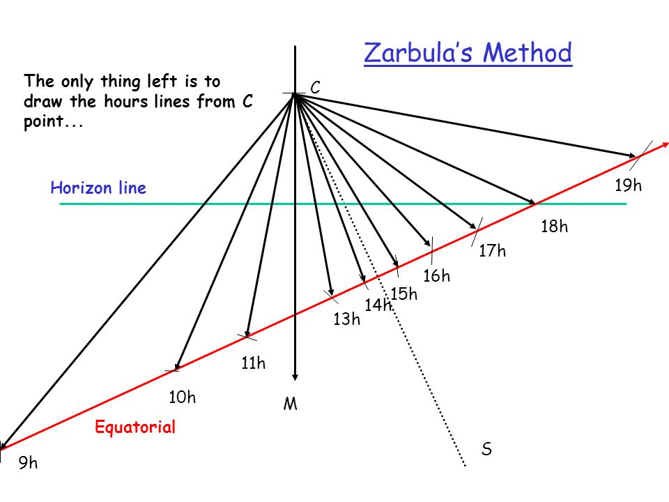 Zarbula's Method The only thing left is to draw the hours lines from C point... C. Horizon line. 19h.