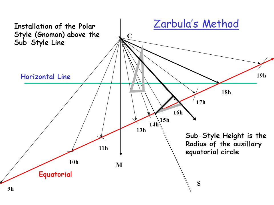 Zarbula's Method Installation of the Polar Style (Gnomon) above the Sub-Style Line. C. Horizontal Line.