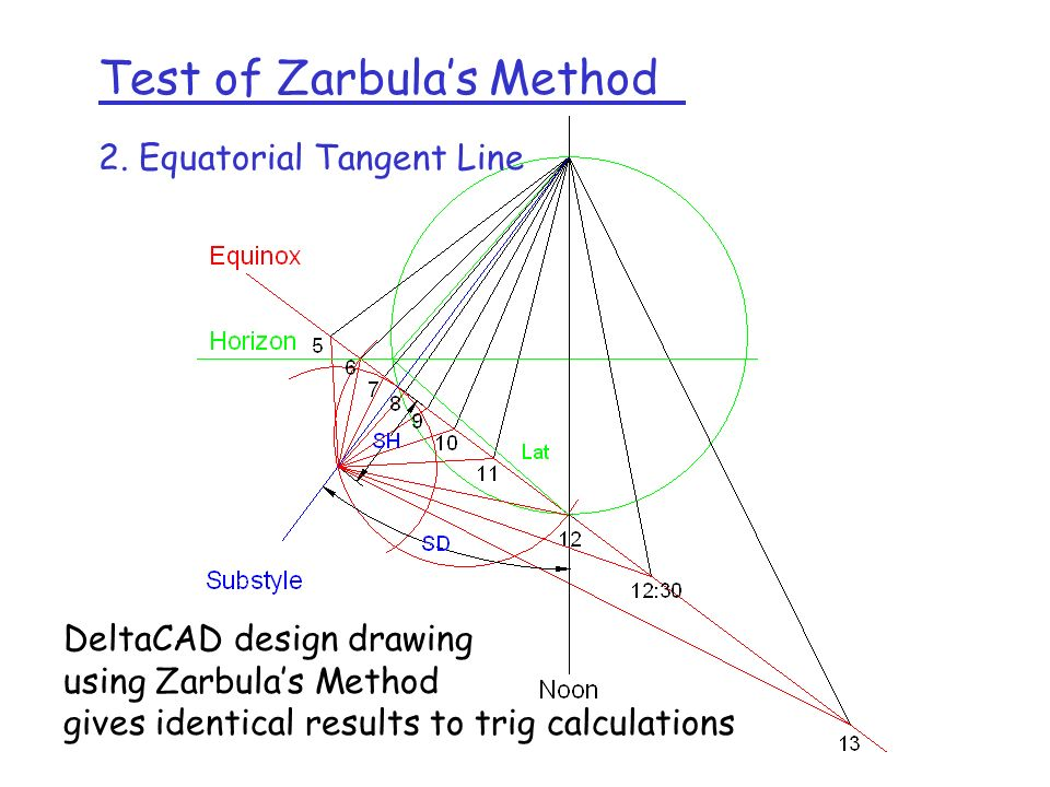 Test of Zarbula's Method