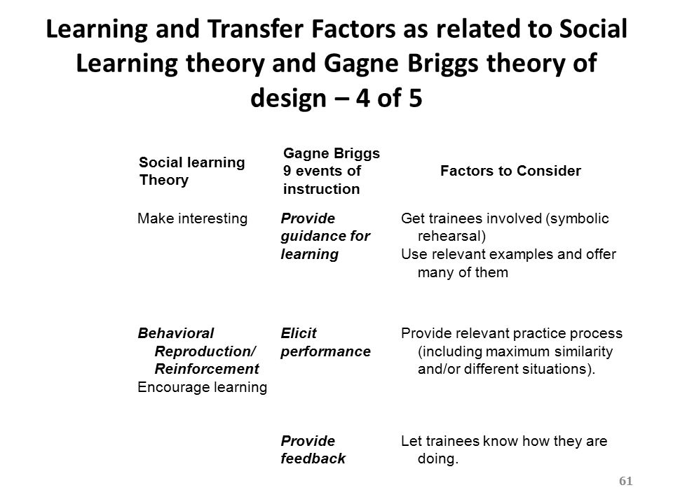 social learning theory in relation to Big theories of intimate relationships social exchange theory suggests that relationship partners focus on the social learning theory views behavior as.