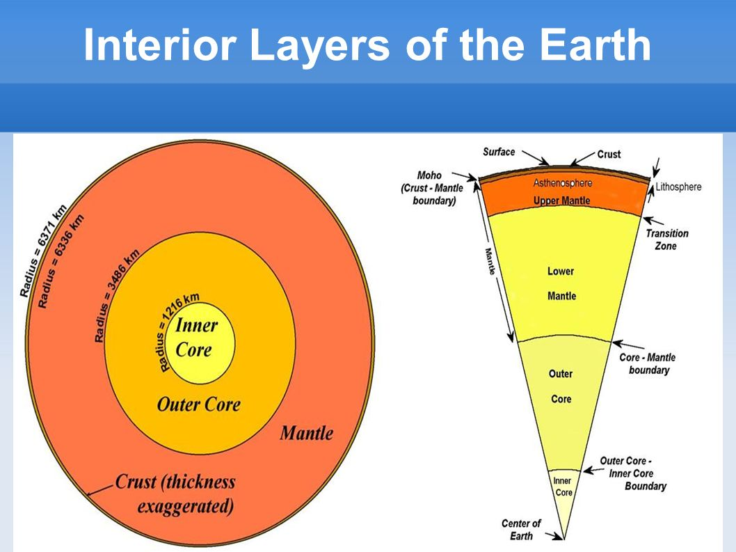 the earth interior There is more to the earth than what we can see on the surface in fact, if you were able to hold the earth in your hand and slice it in half, you'd see that it has multiple layers but of course, the interior of our world continues to hold some mysteries for us even as we intrepidly explore.