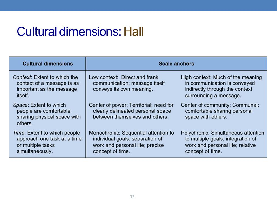hofstede hall theory As the result, theories of consumer behavior are not culture- free 35 (de mooij   belong to hofstede (1980, 2001) and hall (1973, 1984) hall's work focuses.