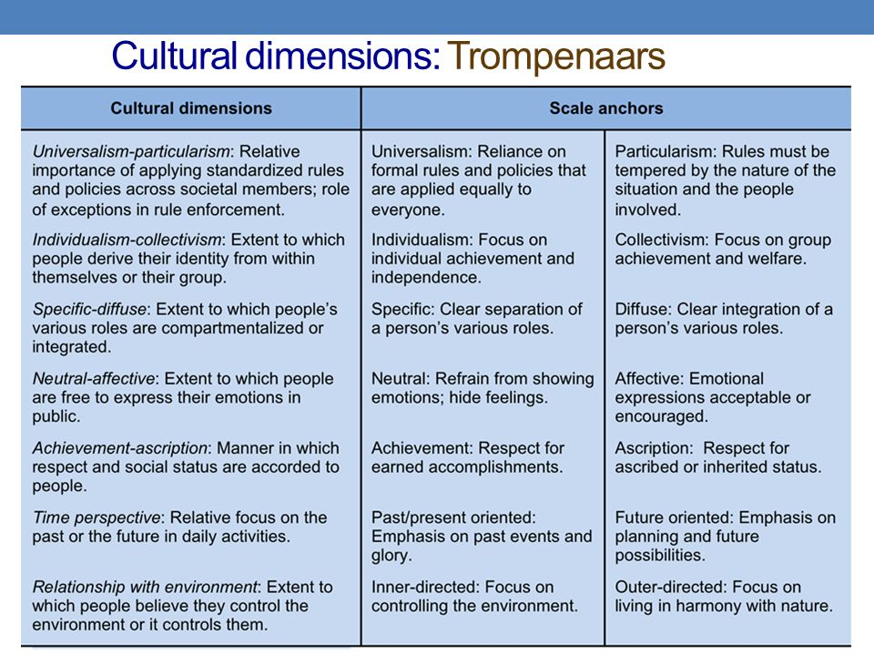trompenaar dimensions of germany Dr werner patzelt was born in 1953 in passau, germany and since 1992 he   the dimensions are extracted mainly from the trompenaars.
