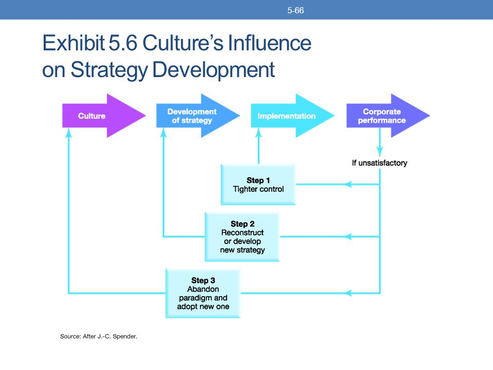 influence of culture on strategic human Influence of culture on strategic human resource management(shrm) practices in multinational companies(mnc) in kenya: a critical literature review.