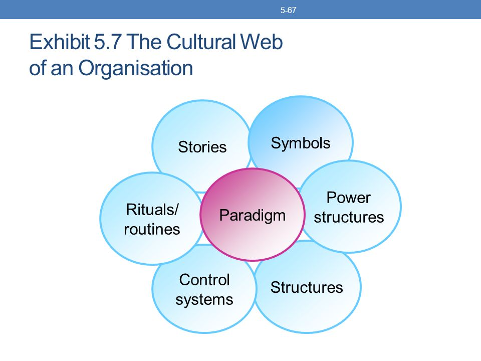 cultural web Theory 45 johnson and scholes' cultural web use this to understand what constitutes appropriate or inappropriate behaviour within your organisation gerry johnson and kevan scholes' cultural web model depicts the - selection from the little book of big management theories [book.