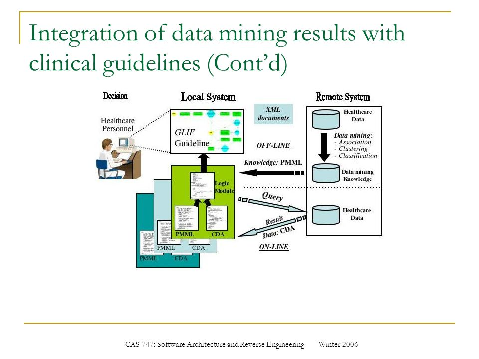 Interoperability of data and knowledge in healthcare systems ppt integration of data mining results with clinical guidelines contd ccuart Images