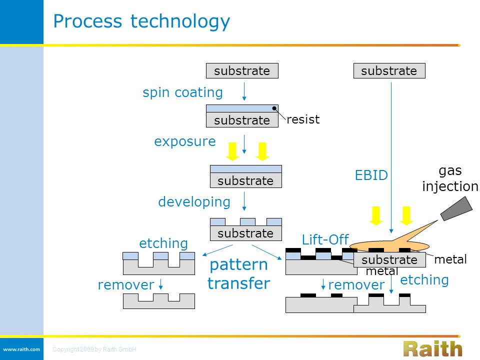 Gas Lift Process : Nanolithography strategies for a small world ppt video