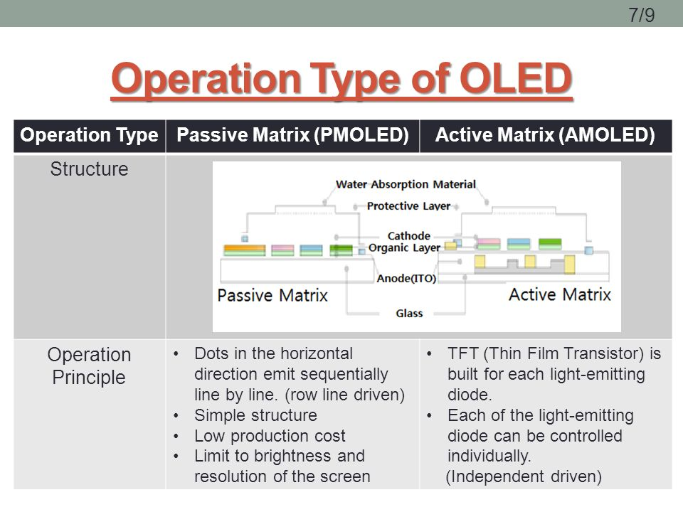 super active matrix organic light emitting Amoled is an 'active-matrix organic light-emitting diode' it adds a layer of semiconducting film behind the oled panel which allows it to more quickly activate each pixel.