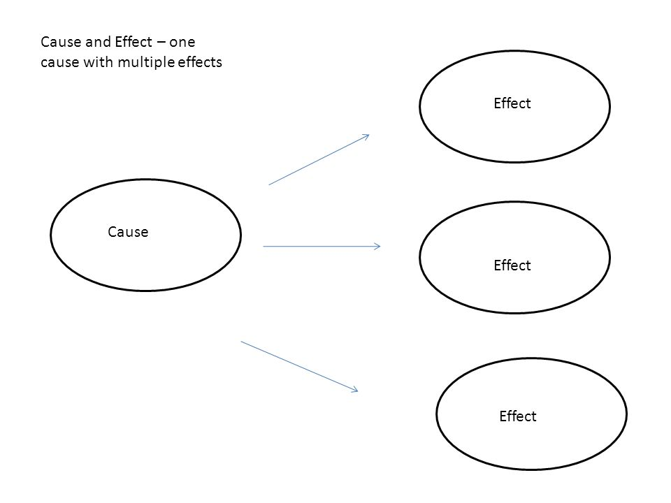 Cause and effect ppt video online download - Wit ceruse effect ...