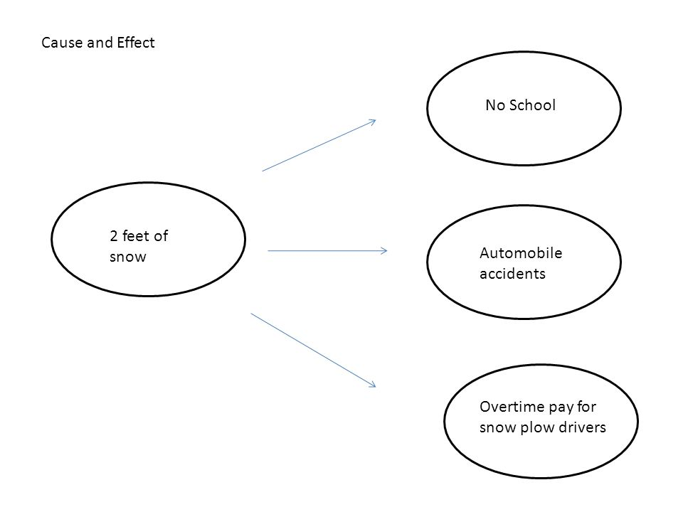 Cause and Effect Essay on the Role of Car in Society