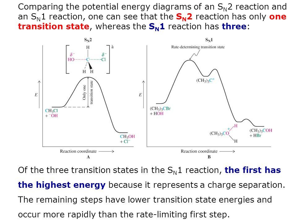 sn2 energy diagram