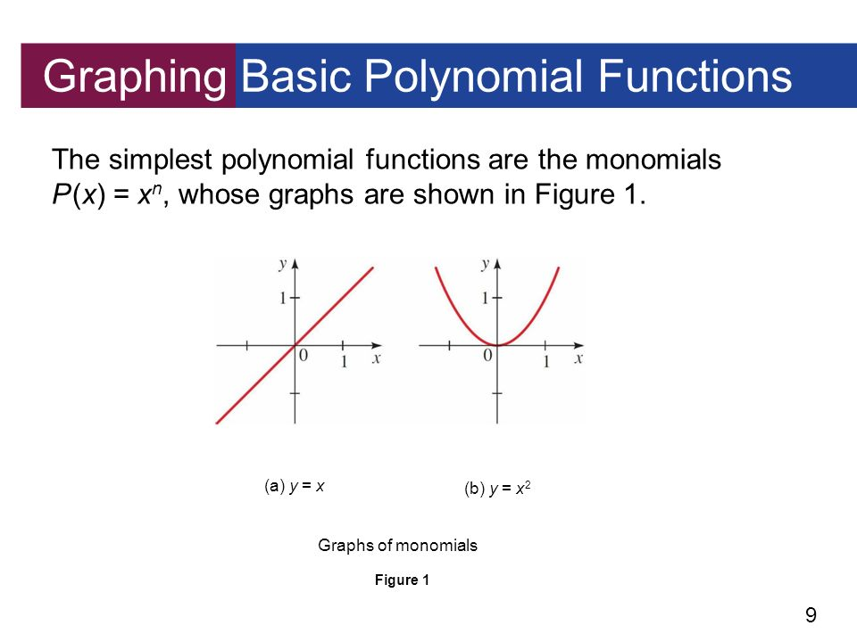 how to teach graphing polynomial functions
