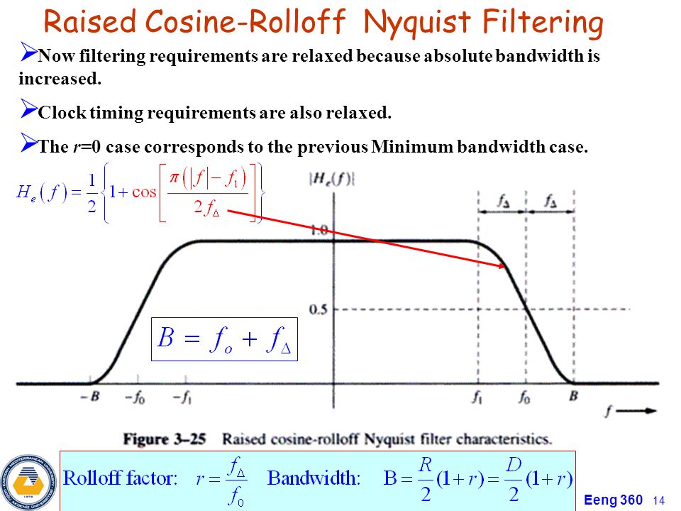 raised cosine dsp filter Pulse shaping fir filter for wcdma 1 analysis of simulation parameters of pulse shaping fir filter for wcdma digital signal processing and digital.