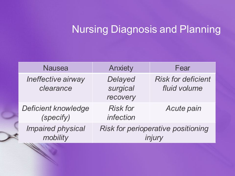 Nursing Diagnosis and Planning